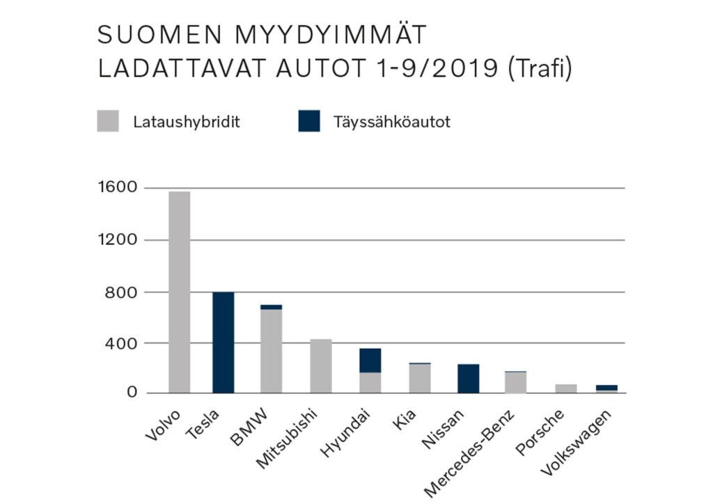 Volvon markkinaosuus vahvistunut 7,9 prosenttiin